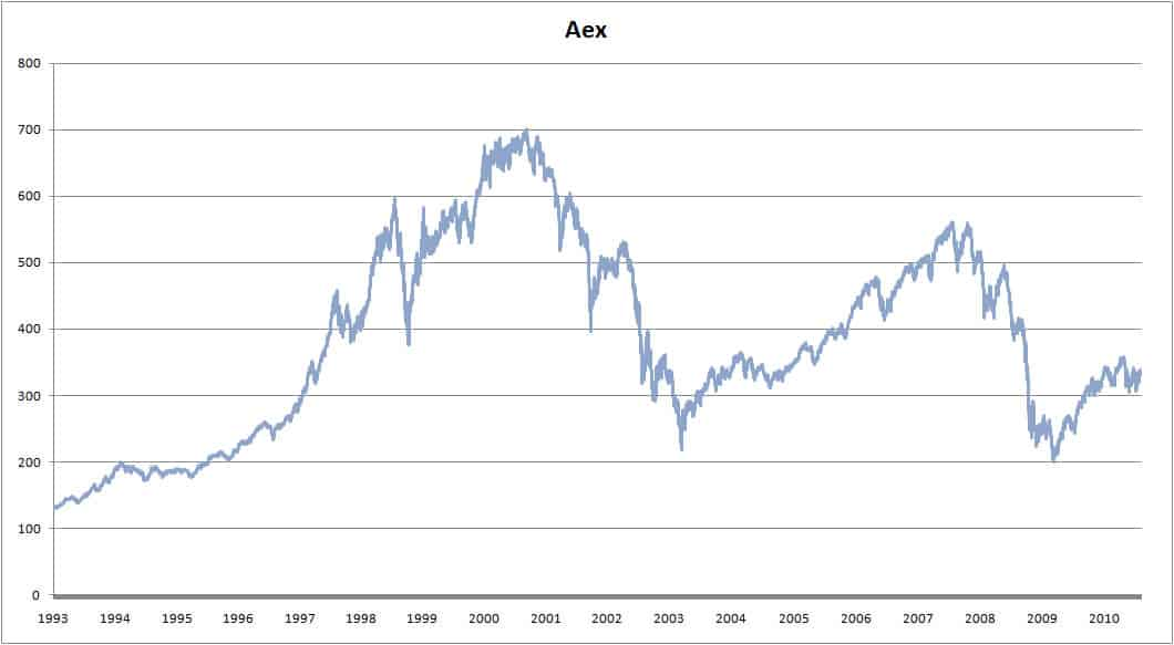 AEX price developments