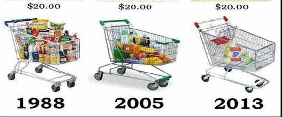 Effect of inflation