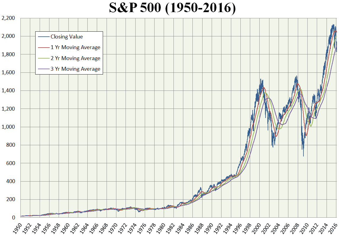 SP 500 performance